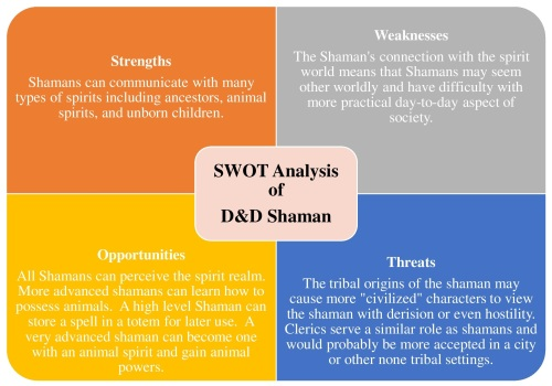swot-analysis-of-dd-shaman-graphic