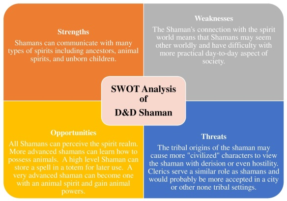 SWOT Analysis of D&D Shaman | Hugh Fox III