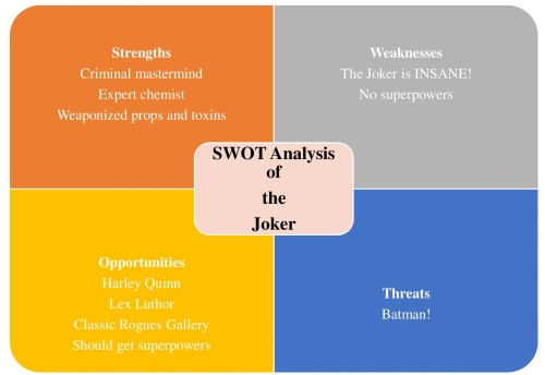 swot-analysis-of-joker-graphic