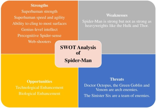 swot-analysis-of-spider-man-graphic
